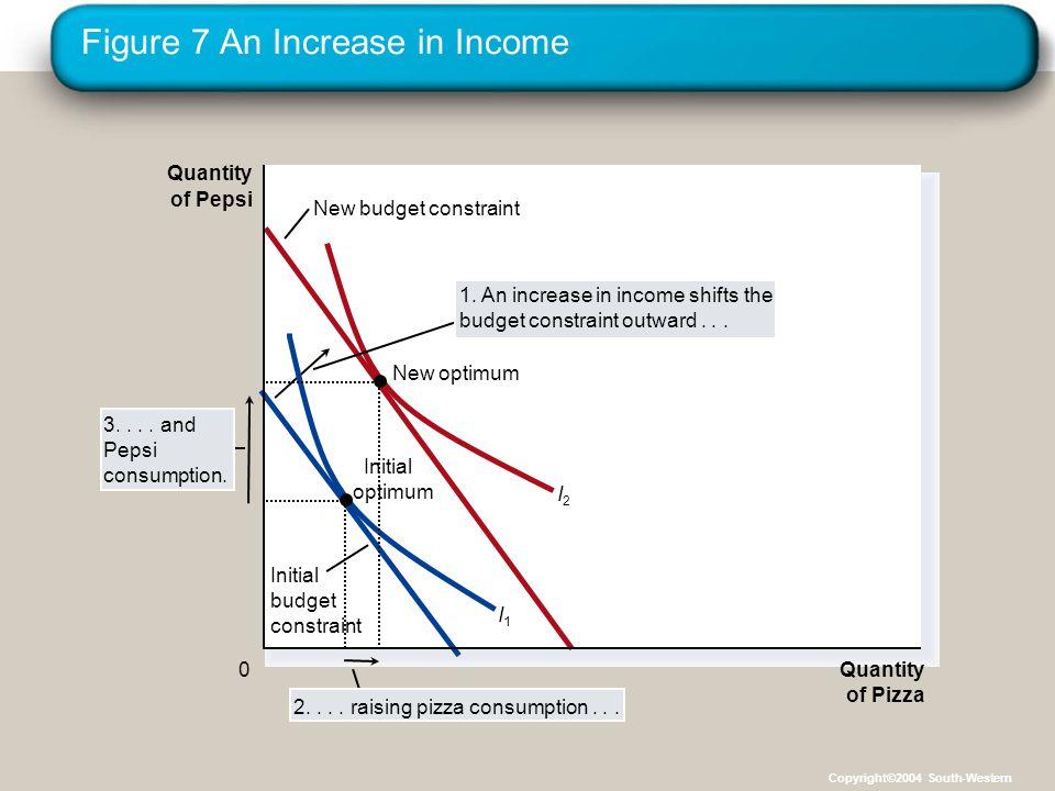 Figure 7 An Increase in Income Quantity of Pizza Quantity of Pepsi 0 New budget constraint I1I1 I2I2 2....