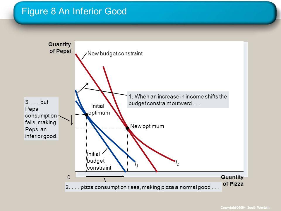 Figure 8 An Inferior Good Quantity of Pizza Quantity of Pepsi 0 Initial budget constraint New budget constraint I1I1 I2I2 1.
