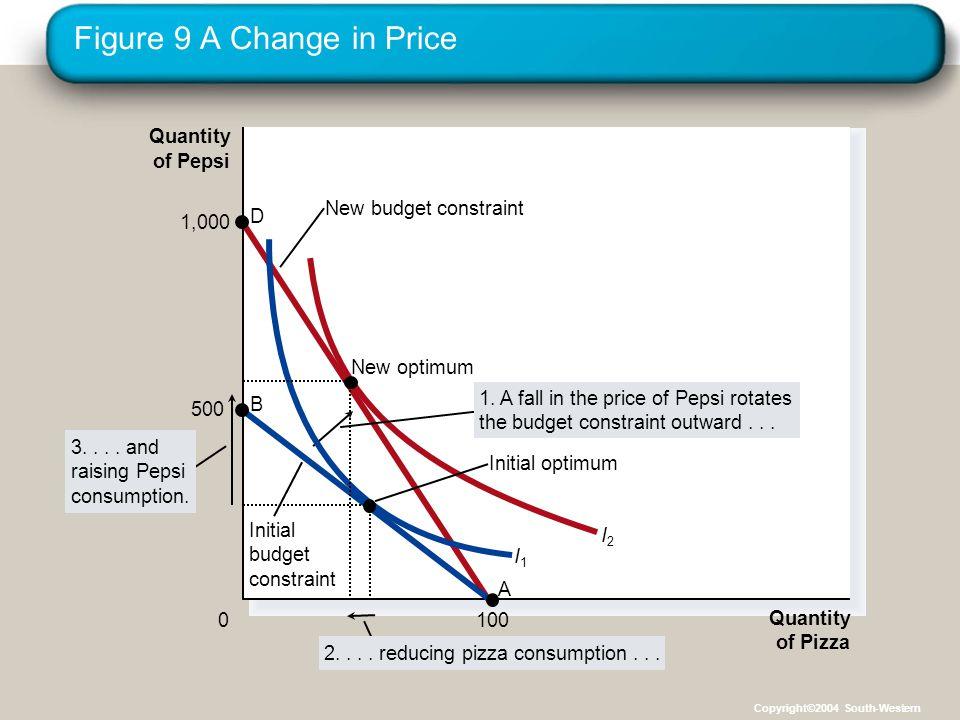 Figure 9 A Change in Price Quantity of Pizza Quantity of Pepsi 0 1,000 D 500 B 100 A I1I1 I2I2 Initial optimum New budget constraint Initial budget constraint 1.