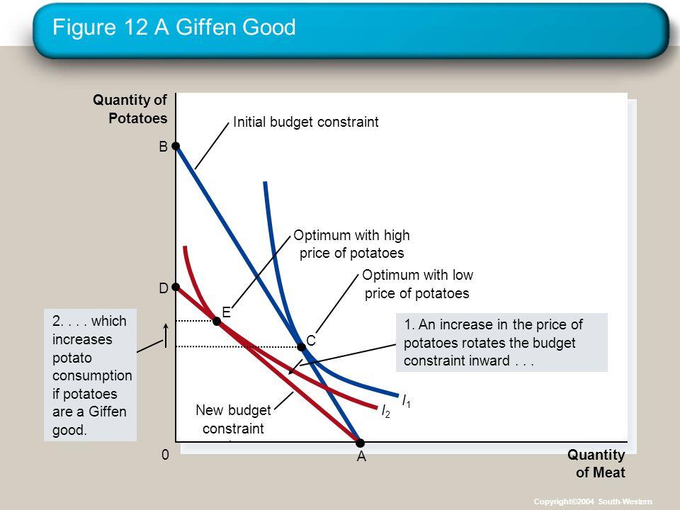 Figure 12 A Giffen Good Quantity of Meat Quantity of Potatoes 0 I2I2 I1I1 Initial budget constraint New budget constraint D A B 2....