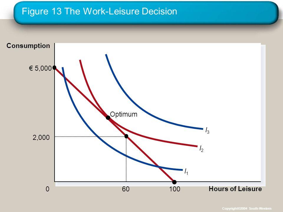 Figure 13 The Work-Leisure Decision Hours of Leisure 0 Consumption € 5,000 100 I3I3 I2I2 I1I1 Optimum 2,000 60 Copyright©2004 South-Western