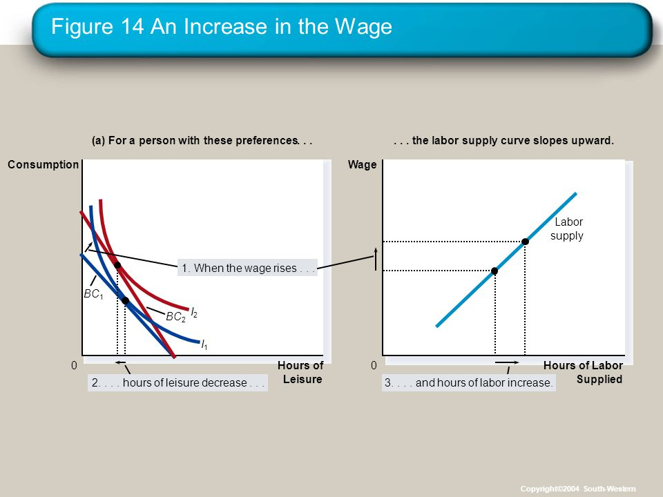 Figure 14 An Increase in the Wage Hours of Leisure 0 Consumption (a) For a person with these preferences...