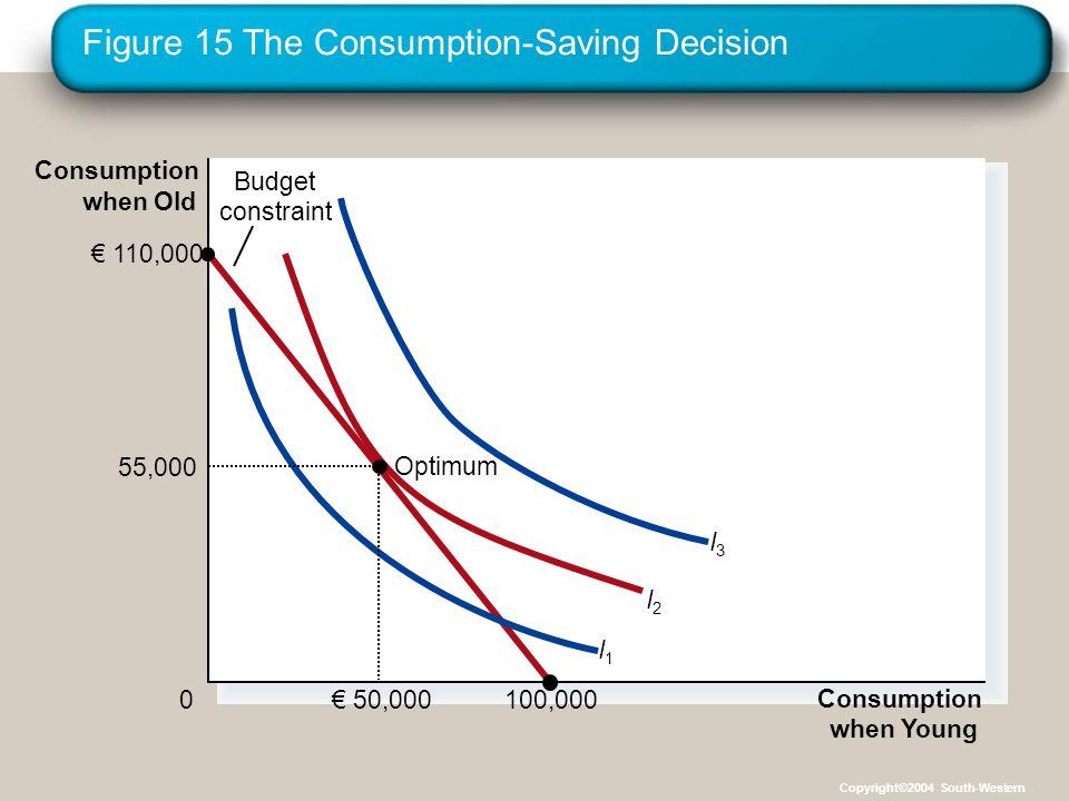 Figure 15 The Consumption-Saving Decision Consumption when Young 0 Consumption when Old € 110,000 100,000 I3I3 I2I2 I1I1 Budget constraint 55,000 € 50,000 Optimum Copyright©2004 South-Western