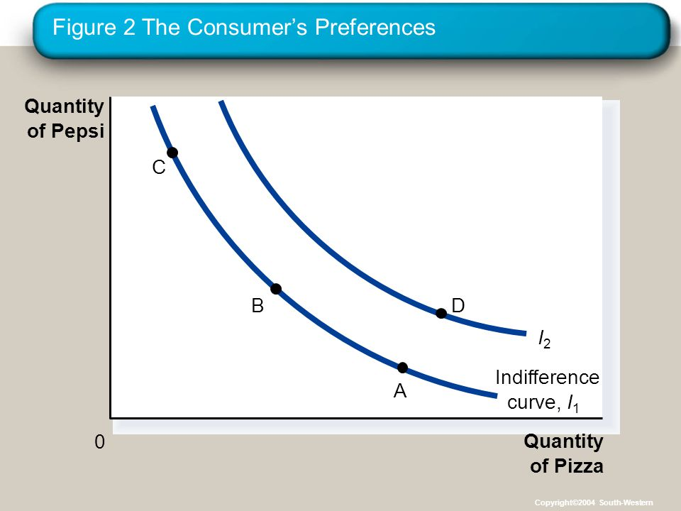 Figure 2 The Consumer's Preferences Quantity of Pizza Quantity of Pepsi 0 Indifference curve,I1I1 I2I2 C B A D Copyright©2004 South-Western