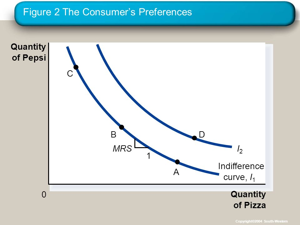 Figure 2 The Consumer's Preferences Quantity of Pizza Quantity of Pepsi 0 Indifference curve,I1I1 I2I2 1 MRS C B A D Copyright©2004 South-Western