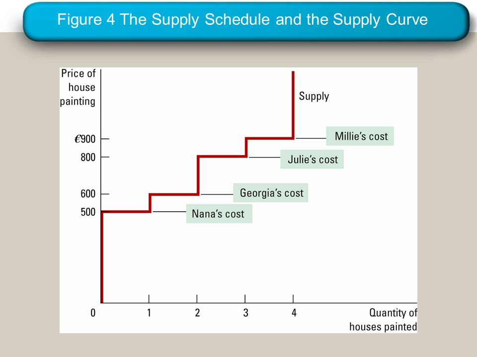 Figure 5 Measuring Producer Surplus with the Supply Curve Copyright©2003 Southwestern/Thomson Learning Quantity of Houses Painted Price of House Painting 500 800 €900 0 600 1234 (a) Price = €600 Supply ' Nana's producer surplus (€100)