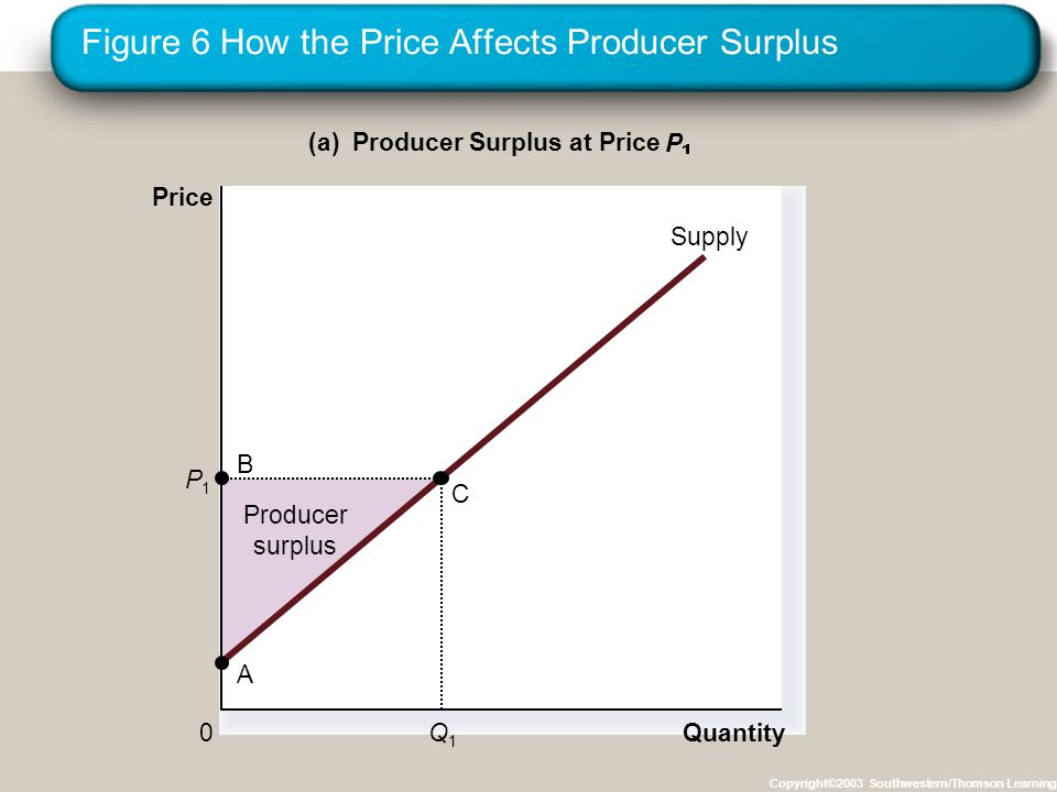 Figure 6 How the Price Affects Producer Surplus Copyright©2003 Southwestern/Thomson Learning Quantity (b) Producer Surplus at Price P Price 0 P1P1 B C Supply A Initial producer surplus Q1Q1 P2P2 Q2Q2 Producer surplus to new producers Additional producer surplus to initial producers D E F