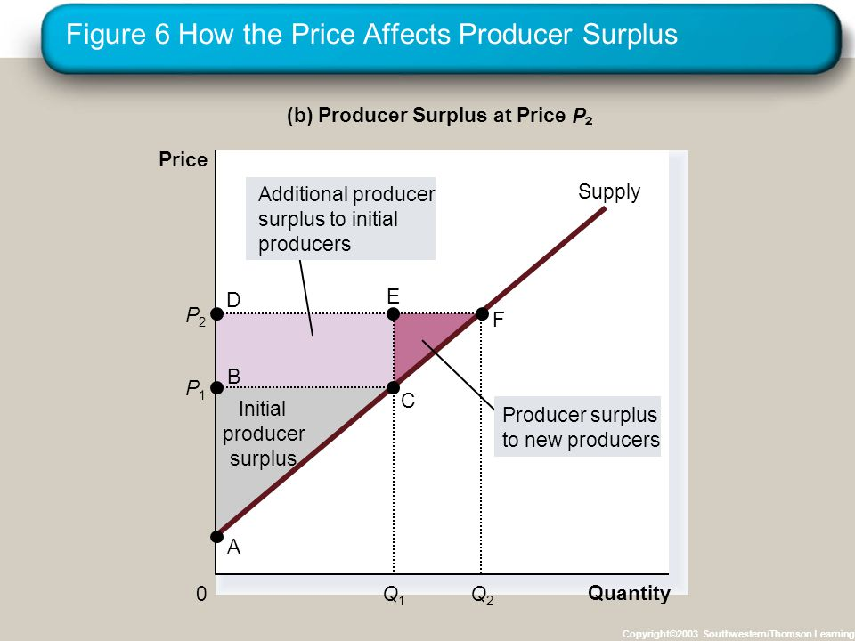 Figure 7 Consumer and Producer Surplus in the Market Equilibrium Copyright©2003 Southwestern/Thomson Learning Producer surplus Consumer surplus Price 0 Quantity Equilibrium price Equilibrium quantity Supply Demand A C B D E