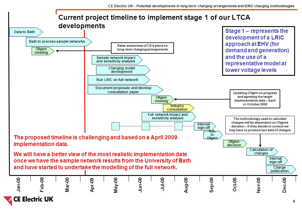 CE Electric UK – Potential developments in long-term charging arrangements and IDNO charging methodologies 4 Current project timeline to implement stage 1 of our LTCA developments Jan-08 Internal sign-off Data to Bath Ofgem decision Feb-08Mar-08Apr-08 May-08 Jun-08 Jul-08 Aug-08 Sep-08 Oct-08 Nov-08 Dec-08 Ofgem meeting Bath to process sample networks Document proposals and develop consultation paper Charging model development Sample network impact and sensitivity analysis Industry consultation Sub.