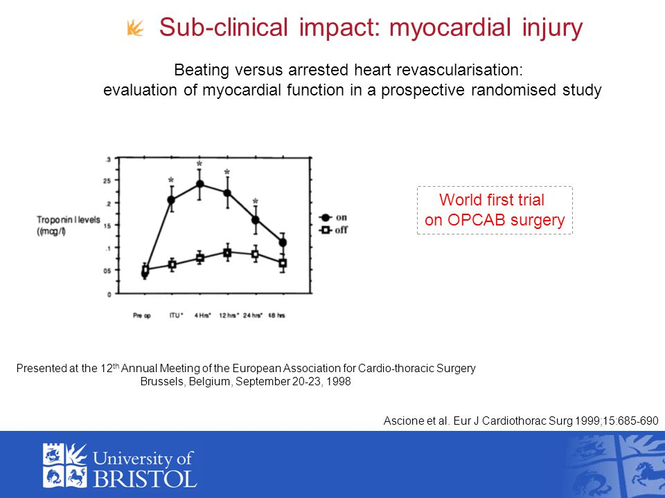 Sub-clinical impact: myocardial injury Presented at the 12 th Annual Meeting of the European Association for Cardio-thoracic Surgery Brussels, Belgium, September 20-23, 1998 Ascione et al.