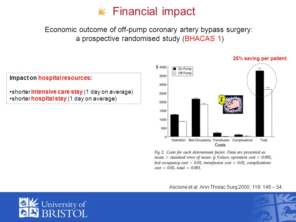 Ascione et al. Ann Thorac Surg 2000; 119: 148 – 54. Financial impact Impact on hospital resources: shorter intensive care stay (1 day on average) shor