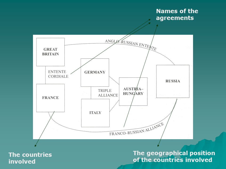 Names of the agreements The countries involved The geographical position of the countries involved