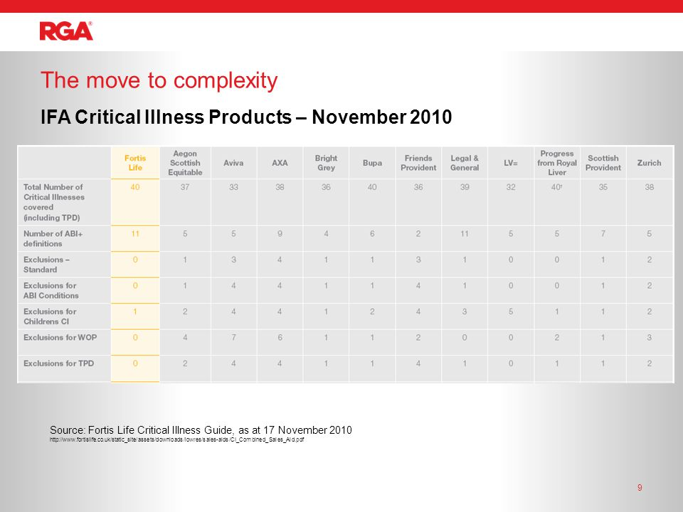 The move to complexity 9 IFA Critical Illness Products – November 2010 Source: Fortis Life Critical Illness Guide, as at 17 November 2010 http://www.fortislife.co.uk/static_site/assets/downloads/lowres/sales-aids/CI_Combined_Sales_Aid.pdf