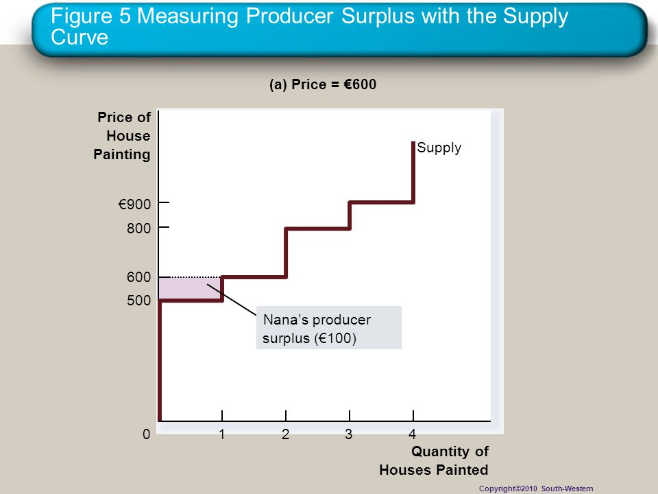 Figure 5 Measuring Producer Surplus with the Supply Curve Quantity of Houses Painted Price of House Painting 500 800 €900 0 600 1234 (a) Price = €600 Supply ' Nana's producer surplus (€100) Copyright©2010 South-Western