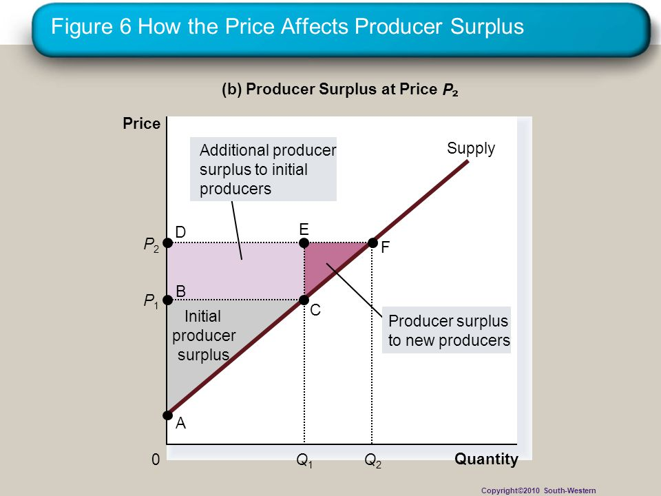 Figure 6 How the Price Affects Producer Surplus Quantity (b) Producer Surplus at Price P Price 0 P1P1 B C Supply A Initial producer surplus Q1Q1 P2P2 Q2Q2 Producer surplus to new producers Additional producer surplus to initial producers D E F Copyright©2010 South-Western