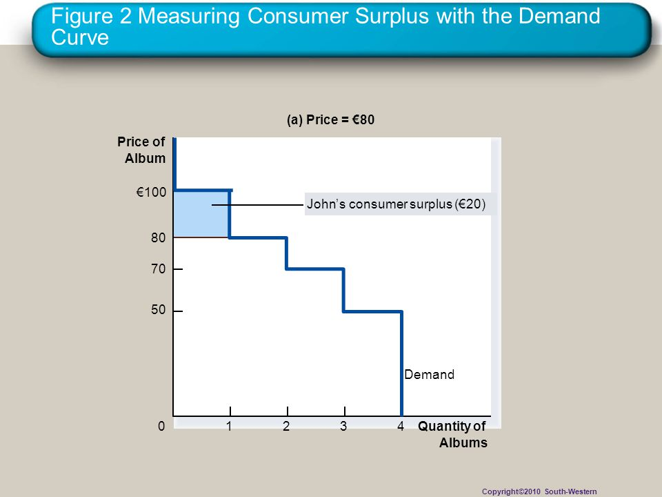 Figure 2 Measuring Consumer Surplus with the Demand Curve (a) Price = €80 Price of Album 50 70 80 0 €100 Demand 1234 Quantity of Albums John's consumer surplus (€20) Copyright©2010 South-Western