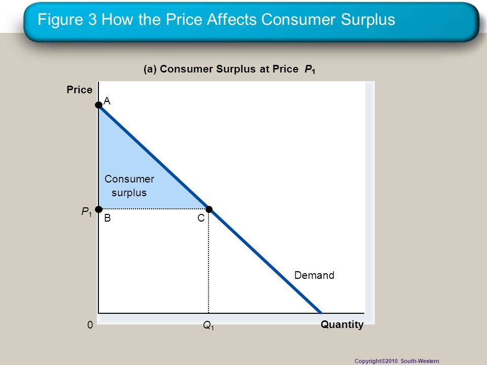 Figure 3 How the Price Affects Consumer Surplus Consumer surplus Quantity (a) Consumer Surplus at Price P Price 0 Demand P1P1 Q1Q1 B A C Copyright©2010 South-Western