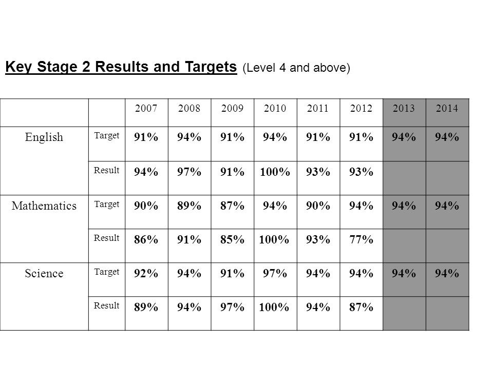 Key Stage 2 Results and Targets (Level 4 and above) 20072008200920102011201220132014 English Target 91%94%91%94%91% 94% Result 94%97%91%100%93% Mathem