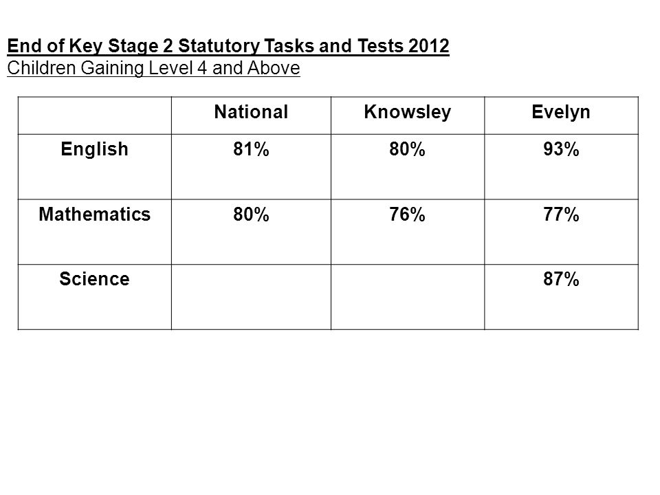 End of Key Stage 2 Statutory Tasks and Tests 2012 Children Gaining Level 4 and Above NationalKnowsleyEvelyn English81%80%93% Mathematics80%76%77% Scie