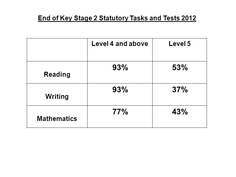 End of Key Stage 2 Statutory Tasks and Tests 2012 Level 4 and aboveLevel 5 Reading 93%53% Writing 93%37% Mathematics 77%43%