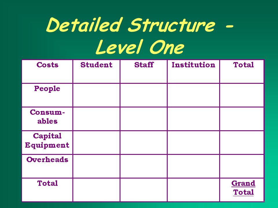 Detailed Structure - Level One