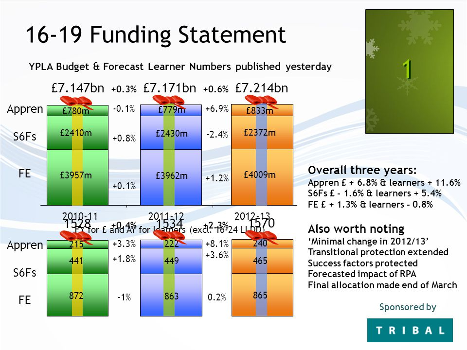 16-19 Funding Statement 1 1 Sponsored by 2010-112011-122012-13 FY for £ and AY for learners (excl.