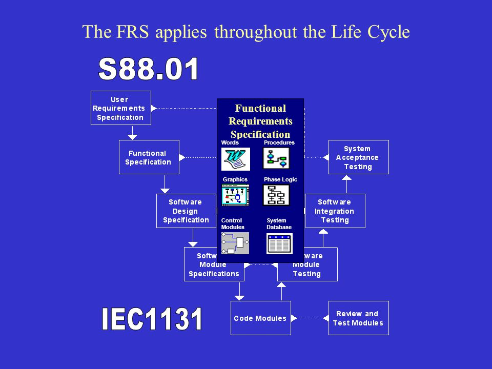 The FRS applies throughout the Life Cycle Functional Requirements Specification Words Control Modules Phase Logic Procedures Graphics System Database