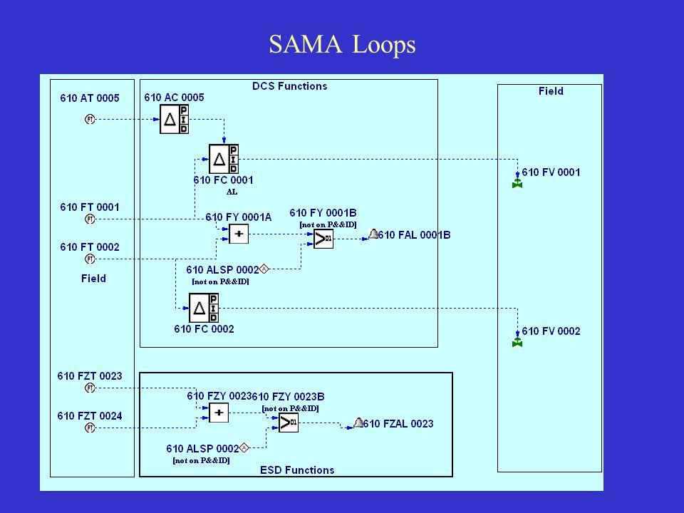 SAMA Loops
