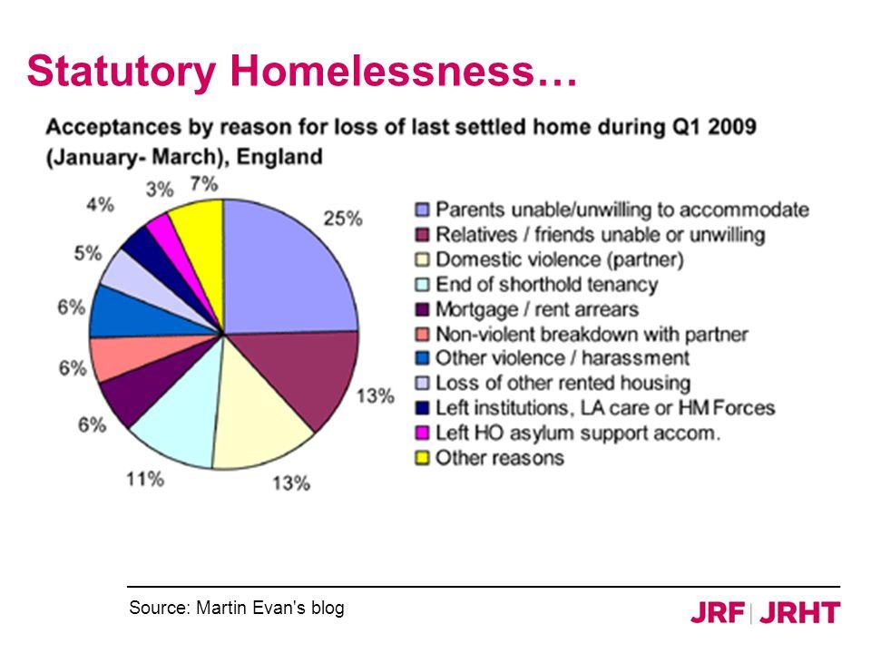 Statutory Homelessness… Source: Martin Evan s blog