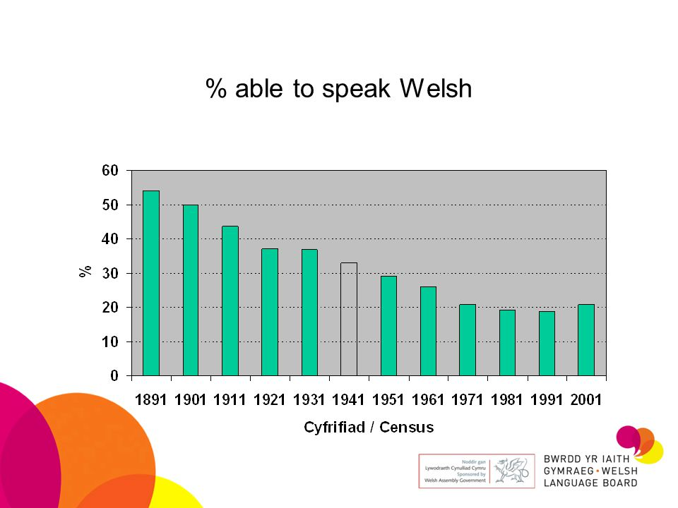 % able to speak Welsh