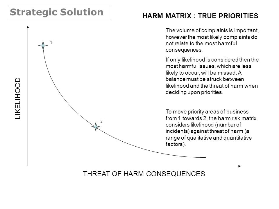 LIKELIHOOD THREAT OF HARM CONSEQUENCES The volume of complaints is important, however the most likely complaints do not relate to the most harmful consequences.