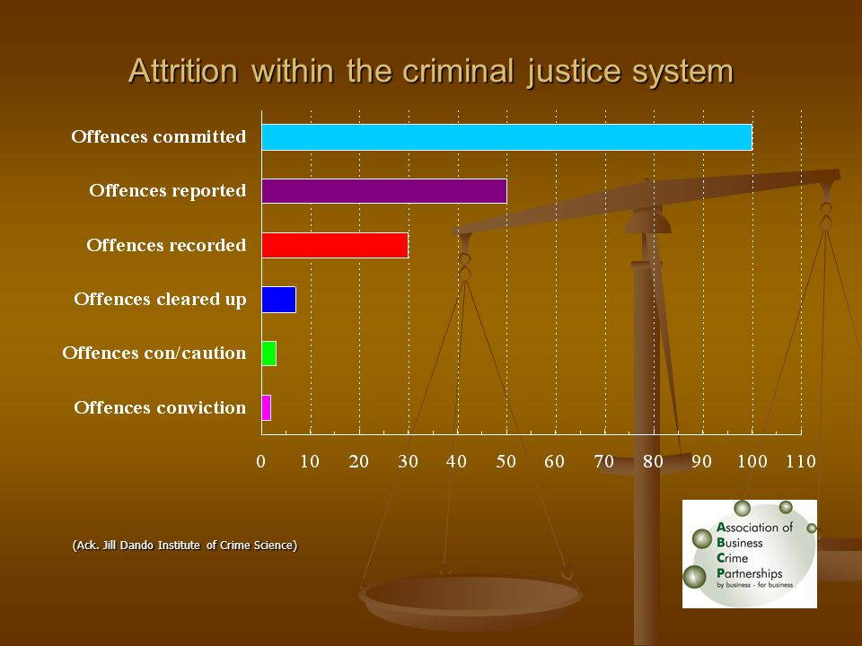 Attrition within the criminal justice system (Ack. Jill Dando Institute of Crime Science)