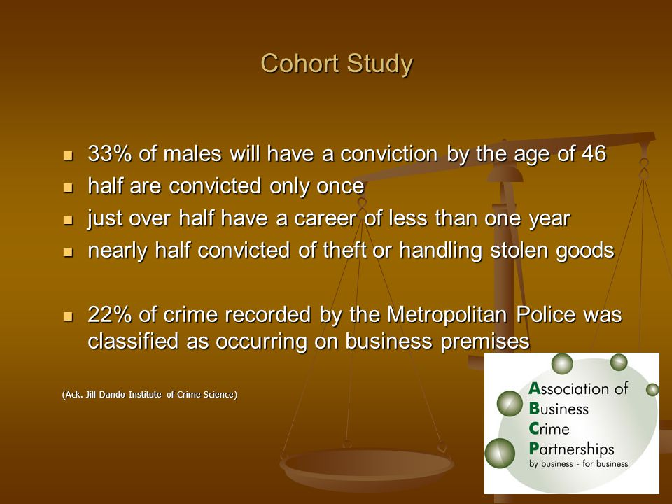 Cohort Study 33% of males will have a conviction by the age of 46 33% of males will have a conviction by the age of 46 half are convicted only once half are convicted only once just over half have a career of less than one year just over half have a career of less than one year nearly half convicted of theft or handling stolen goods nearly half convicted of theft or handling stolen goods 22% of crime recorded by the Metropolitan Police was classified as occurring on business premises 22% of crime recorded by the Metropolitan Police was classified as occurring on business premises (Ack.