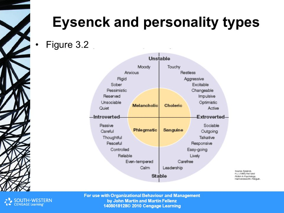 For use with Organizational Behaviour and Management by John Martin and Martin Fellenz 1408018128© 2010 Cengage Learning Eysenck and personality types