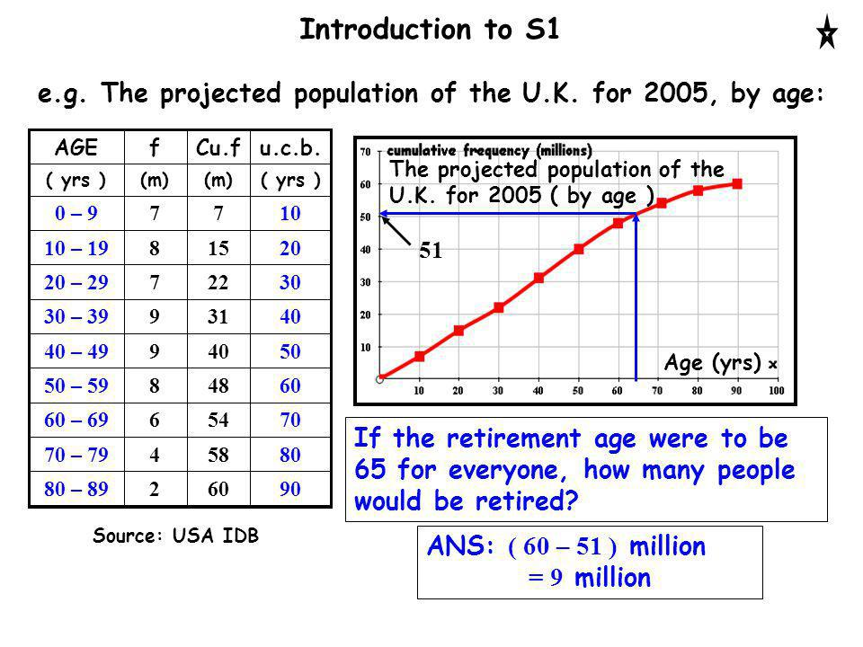 Introduction to S1 The projected population of the U.K. for 2005 ( by age ) Age (yrs) If the retirement age were to be 65 for everyone, how many peopl