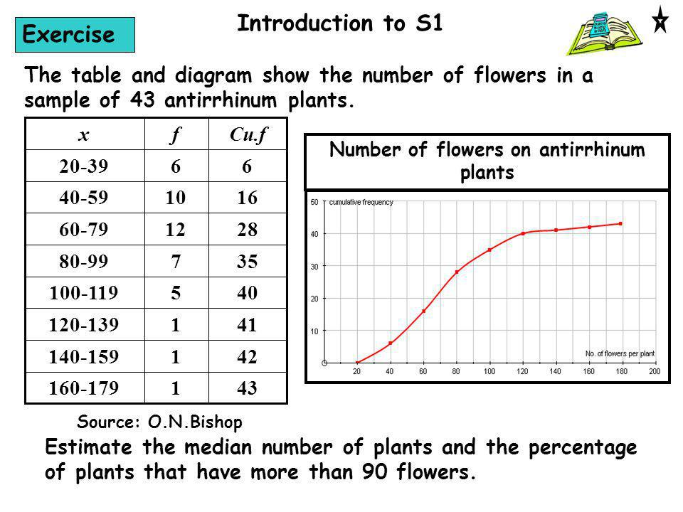 Introduction to S1 Exercise The table and diagram show the number of flowers in a sample of 43 antirrhinum plants. 431160-179 421140-159 411120-139 40