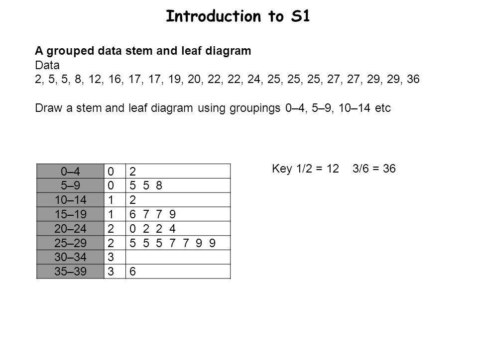 Introduction to S1 0–402 5–905 5 8 10–1412 15–1916 7 7 9 20–2420 2 2 4 25–2925 5 5 7 7 9 9 30–343 35–3936 A grouped data stem and leaf diagram Data 2,