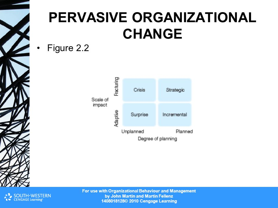 For use with Organizational Behaviour and Management by John Martin and Martin Fellenz 1408018128© 2010 Cengage Learning PERVASIVE ORGANIZATIONAL CHANGE Figure 2.2