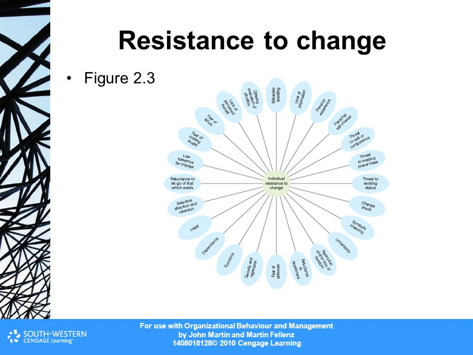 For use with Organizational Behaviour and Management by John Martin and Martin Fellenz 1408018128© 2010 Cengage Learning Resistance to change Figure 2.3