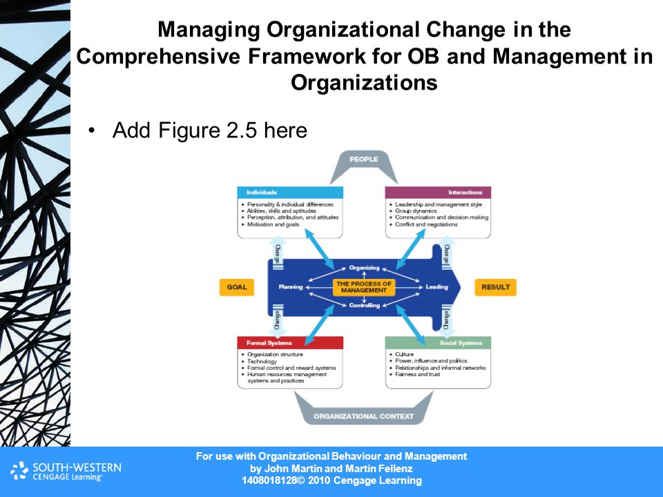 For use with Organizational Behaviour and Management by John Martin and Martin Fellenz 1408018128© 2010 Cengage Learning Managing Organizational Change in the Comprehensive Framework for OB and Management in Organizations Add Figure 2.5 here