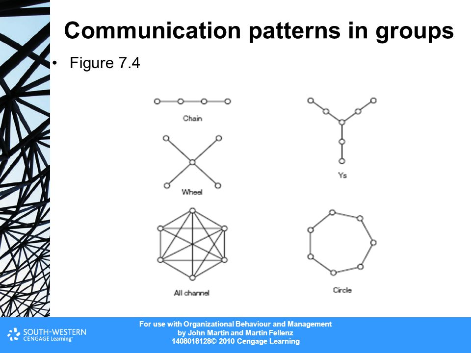 For use with Organizational Behaviour and Management by John Martin and Martin Fellenz 1408018128© 2010 Cengage Learning Communication patterns in gro