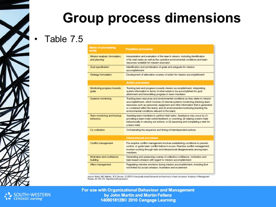 For use with Organizational Behaviour and Management by John Martin and Martin Fellenz 1408018128© 2010 Cengage Learning Group process dimensions Tabl