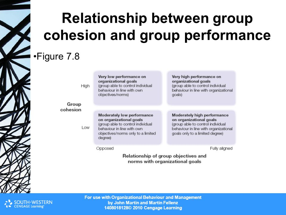 For use with Organizational Behaviour and Management by John Martin and Martin Fellenz 1408018128© 2010 Cengage Learning Relationship between group co