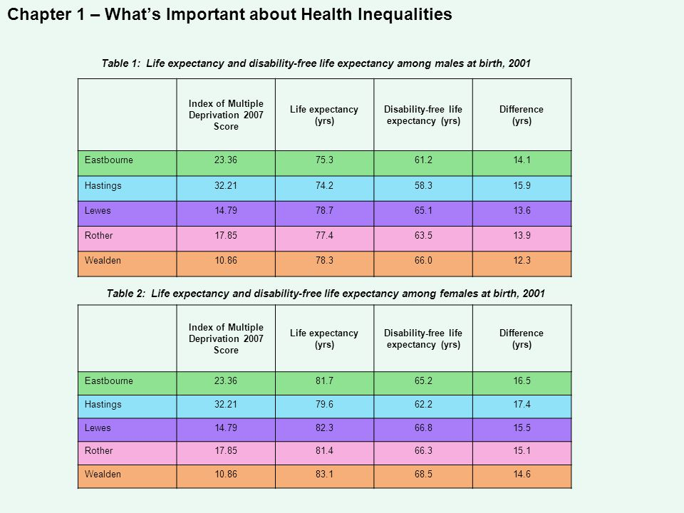 Chapter 1 – What's Important about Health Inequalities Table 1: Life expectancy and disability-free life expectancy among males at birth, 2001 Index of Multiple Deprivation 2007 Score Life expectancy (yrs) Disability-free life expectancy (yrs) Difference (yrs) Eastbourne23.3675.361.214.1 Hastings32.2174.258.315.9 Lewes14.7978.765.113.6 Rother17.8577.463.513.9 Wealden10.8678.366.012.3 Table 2: Life expectancy and disability-free life expectancy among females at birth, 2001 Index of Multiple Deprivation 2007 Score Life expectancy (yrs) Disability-free life expectancy (yrs) Difference (yrs) Eastbourne23.3681.765.216.5 Hastings32.2179.662.217.4 Lewes14.7982.366.815.5 Rother17.8581.466.315.1 Wealden10.8683.168.514.6