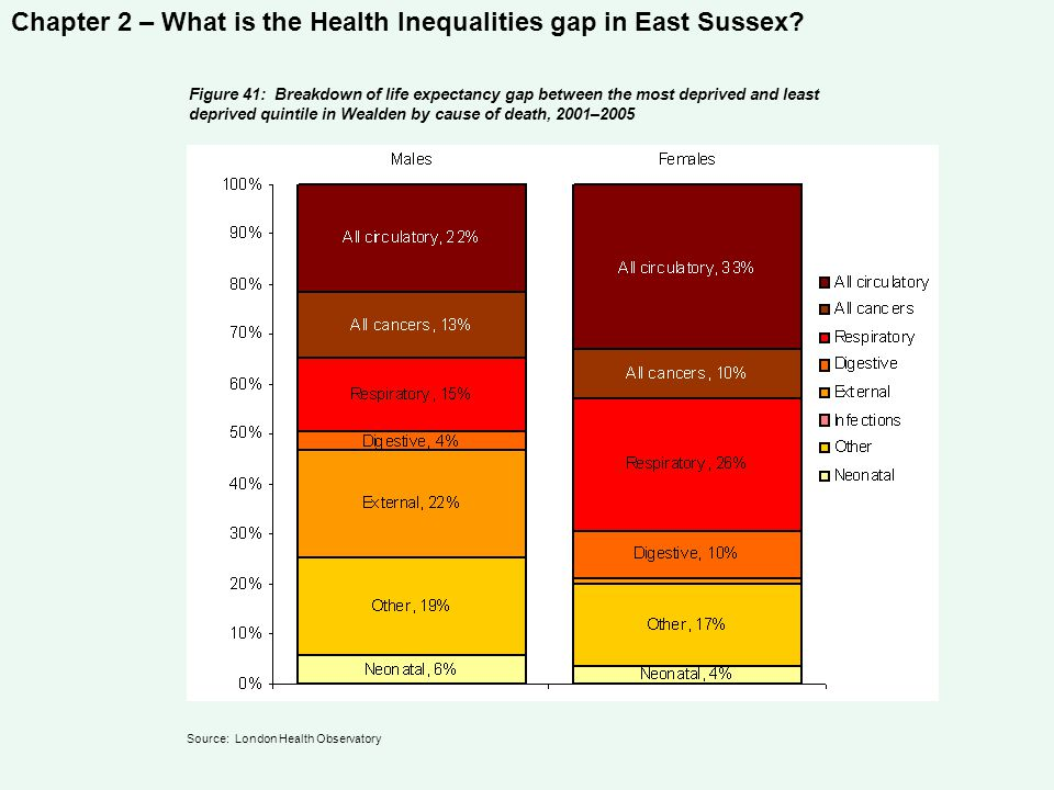 Chapter 2 – What is the Health Inequalities gap in East Sussex? Figure 41: Breakdown of life expectancy gap between the most deprived and least depriv