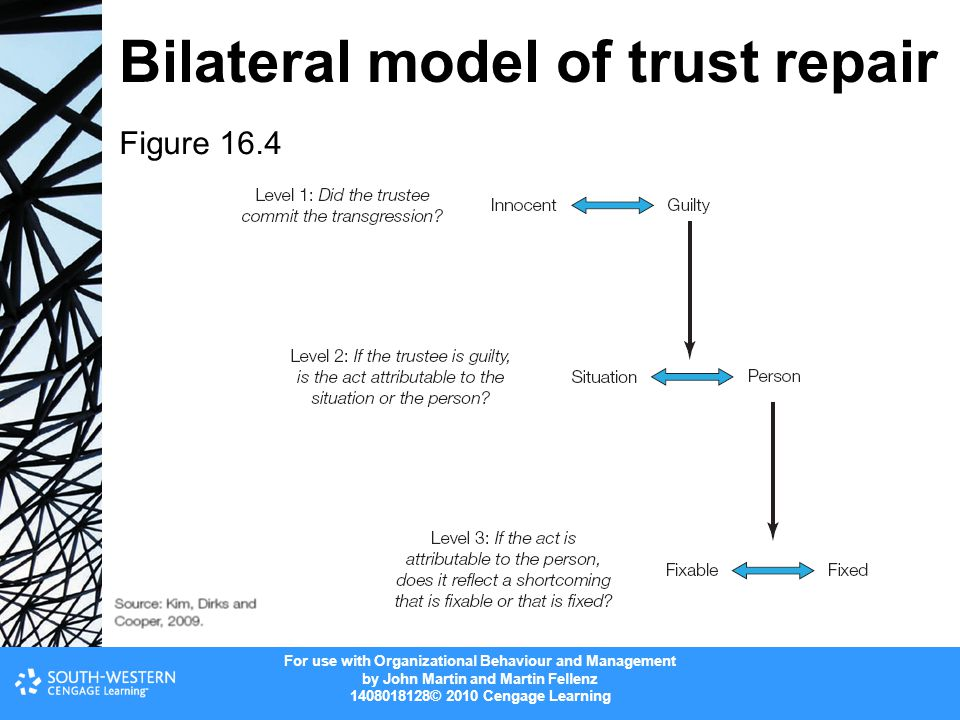 For use with Organizational Behaviour and Management by John Martin and Martin Fellenz 1408018128© 2010 Cengage Learning Bilateral model of trust repair Figure 16.4