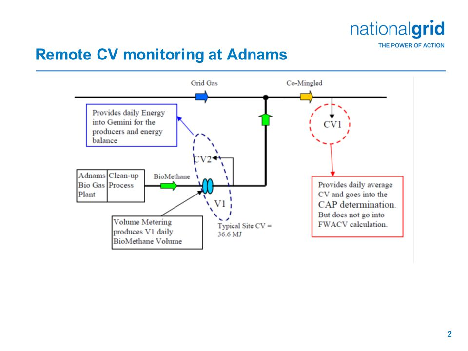 2 Remote CV monitoring at Adnams