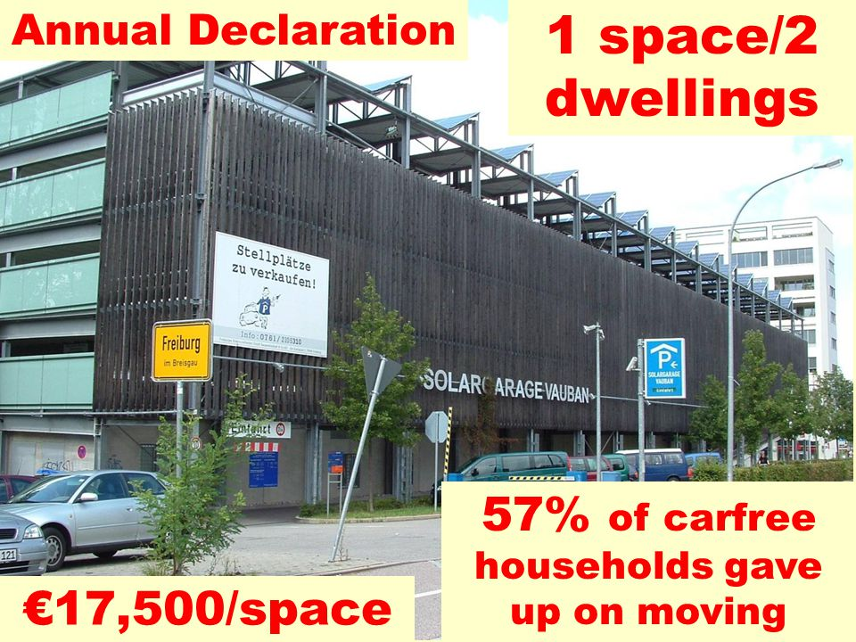 1 space/2 dwellings 57% of carfree households gave up on moving Annual Declaration €17,500/space