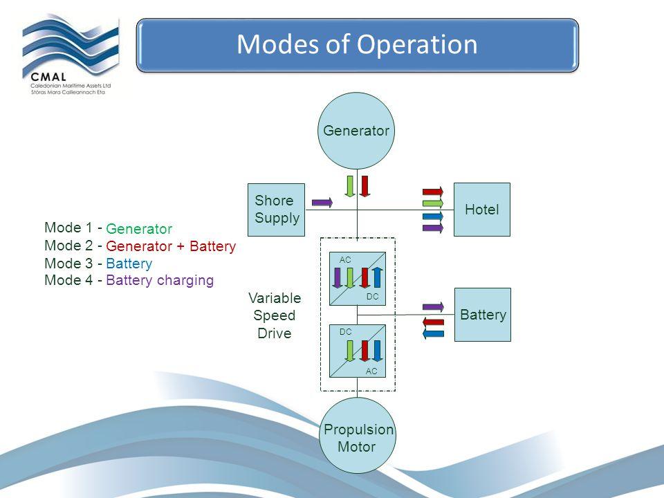 AC DC AC Battery Propulsion Motor ) Shore Supply Mode 1 - Generator Mode 2 - Generator + Battery Mode 3 -Battery Mode 4 -Battery charging Hotel Genera