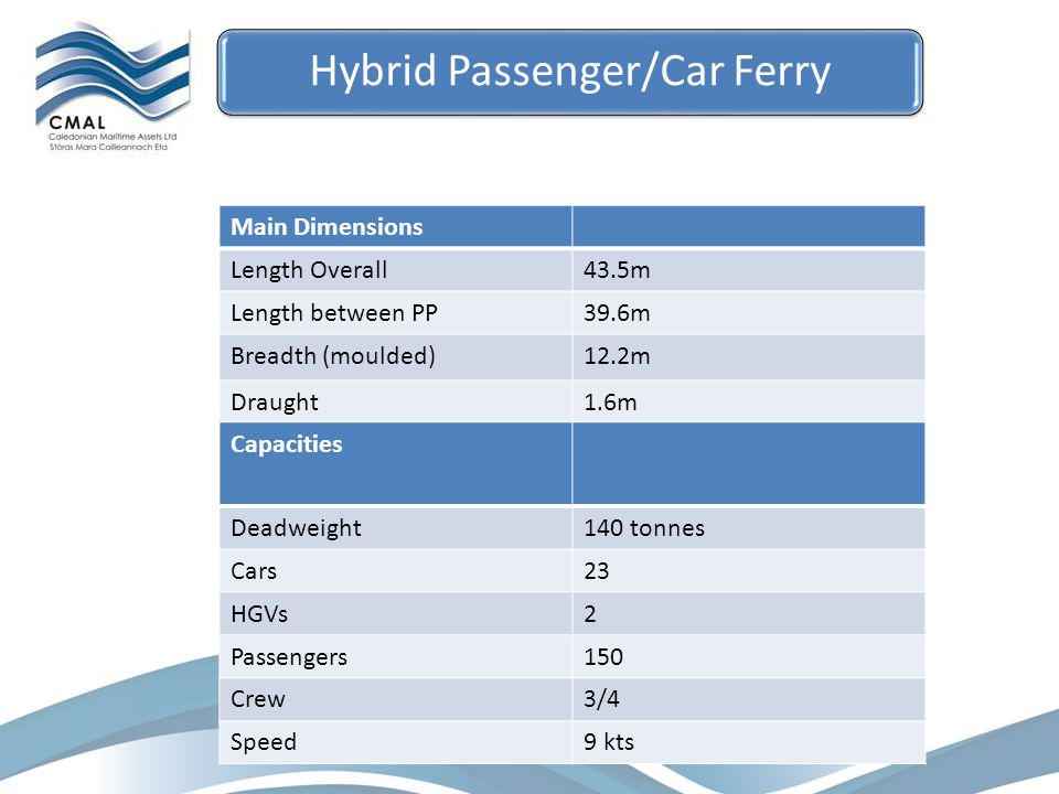 Main Dimensions Length Overall43.5m Length between PP39.6m Breadth (moulded)12.2m Draught1.6m Capacities Deadweight140 tonnes Cars23 HGVs2 Passengers150 Crew3/4 Speed9 kts Hybrid Passenger/Car Ferry